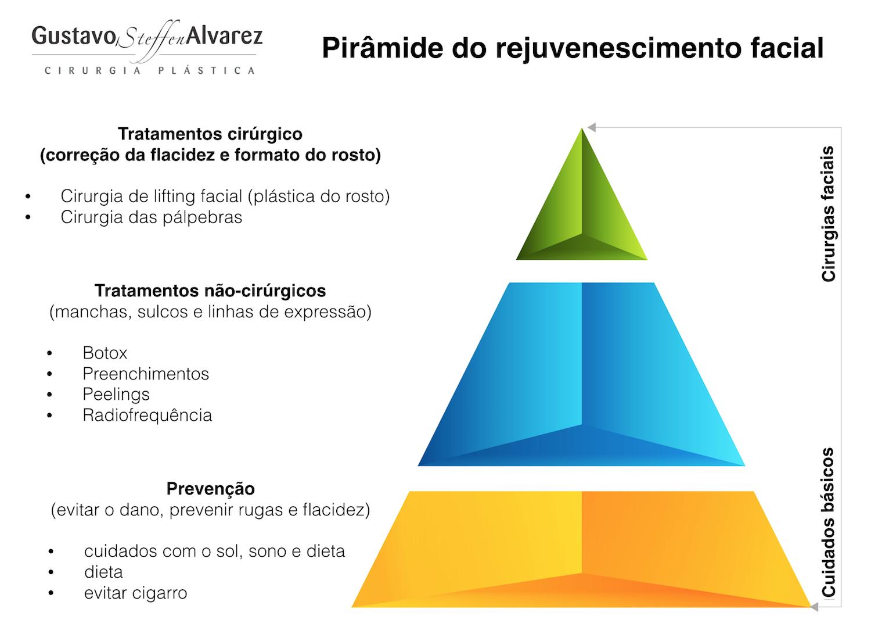 rejuvenescimento do rosto pirâmide